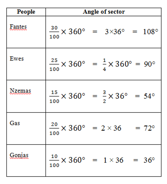 2015 bece past questions math past questions pie table